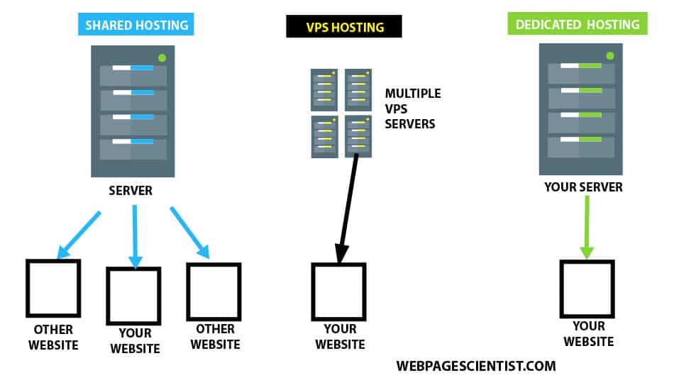 An illustration comparing shared web hosting, VPS and dedicated servers.