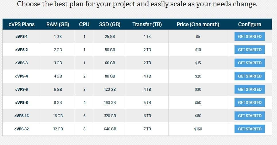 Cloud VPS Plans offered by InMotion Hosting.