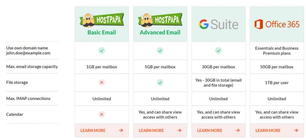 HostPapa email hosting features